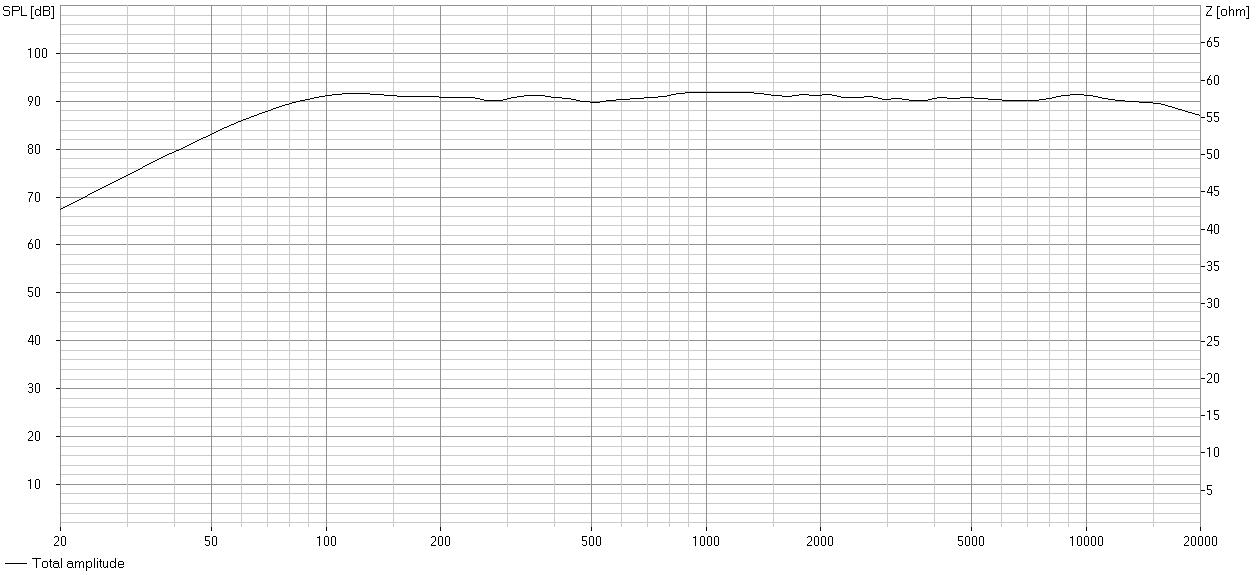 Linær fra 70 til 20.000Hz